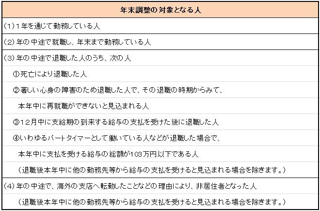 ぶろぐ(年調)2