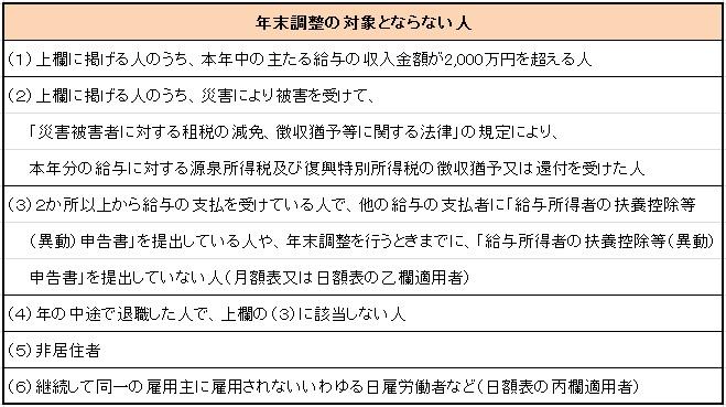 ぶろぐ(年調)5